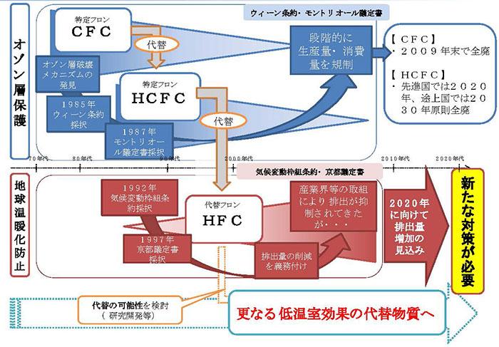 日本の温暖化防止・オゾン層保護対策