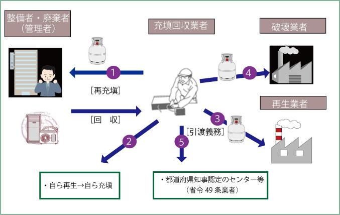 フロン類充塡回収業者の役割と義務