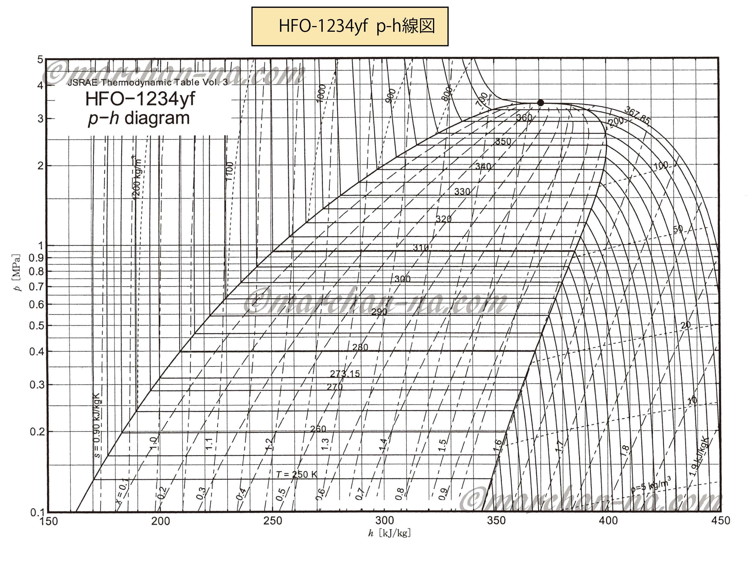 HFO-1234yf    p-h線図