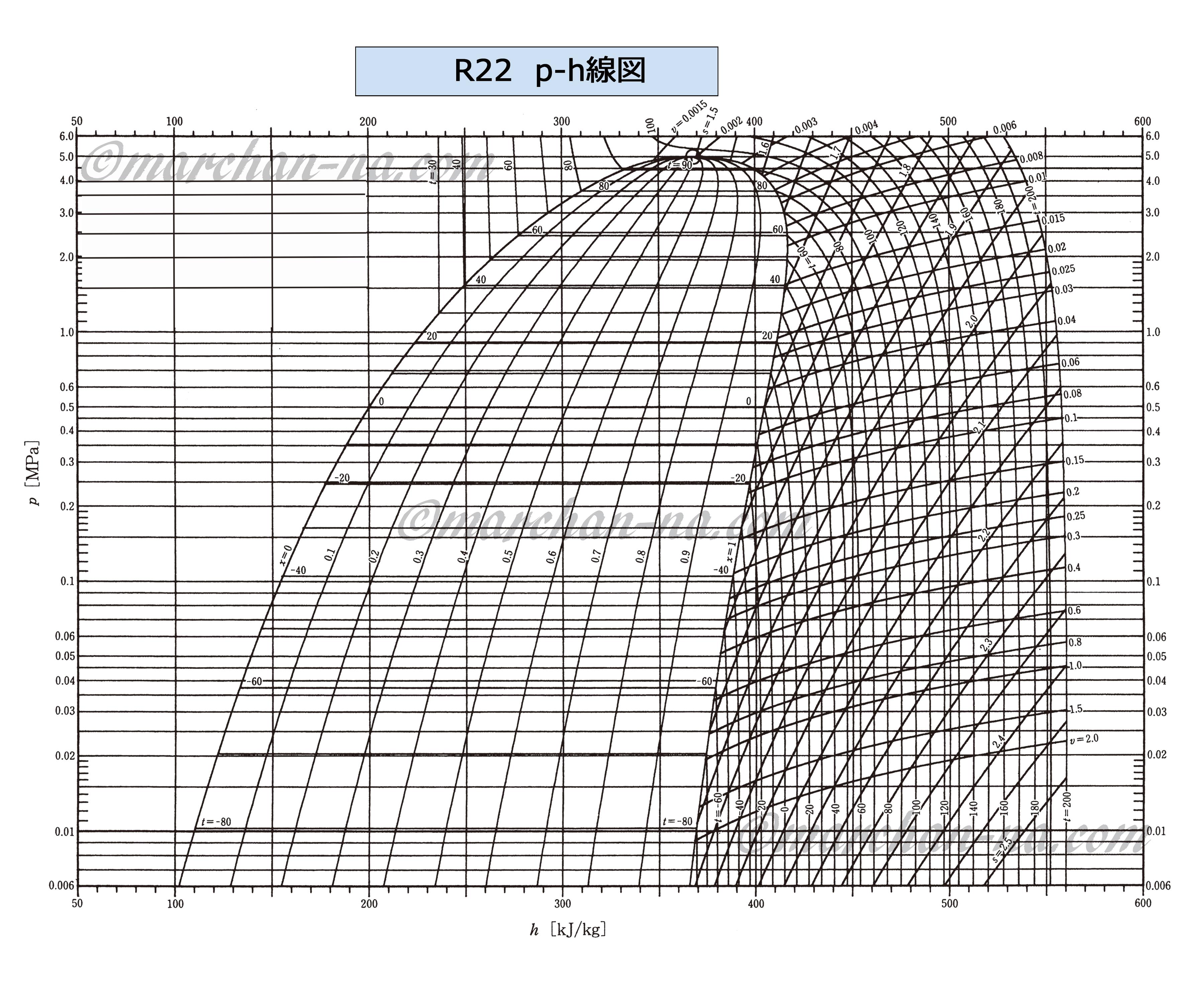 R22 p-h線図