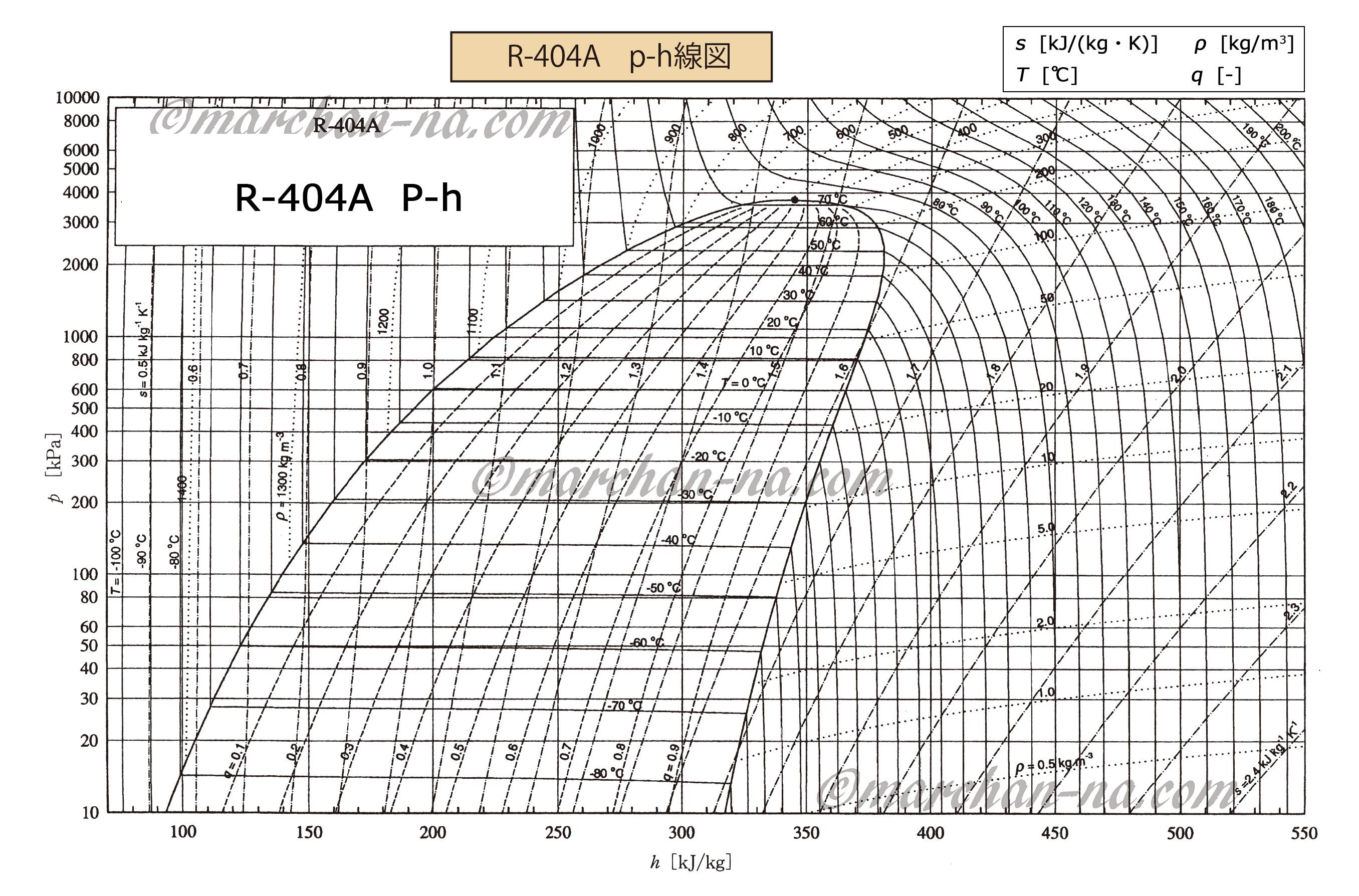 R-404A   p-h線図