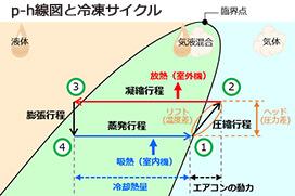 p-h線図と冷凍サイクル
